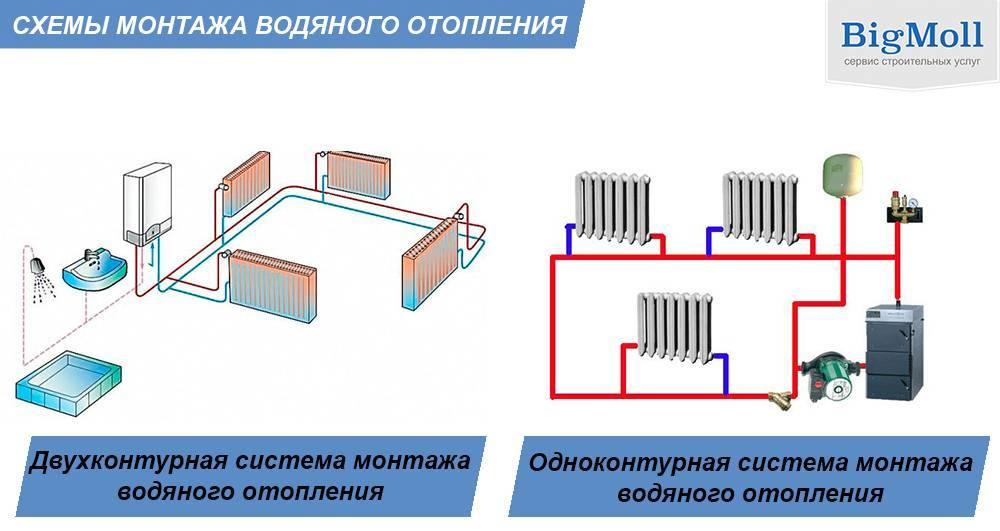 Двухконтурная отопительная система