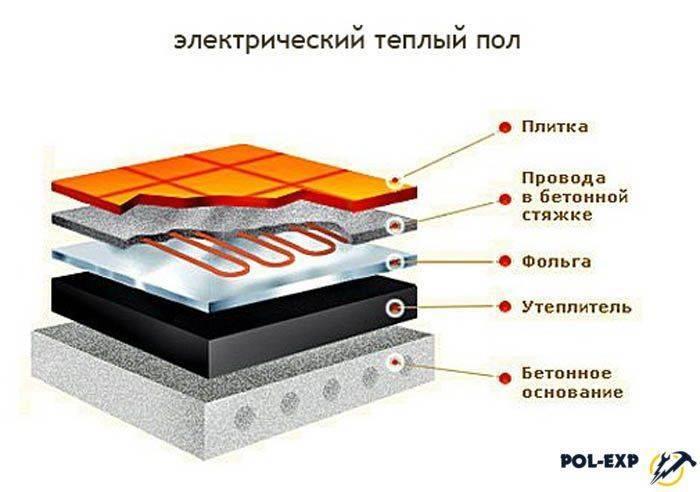 Технология укладки пеноплекса для теплого пола