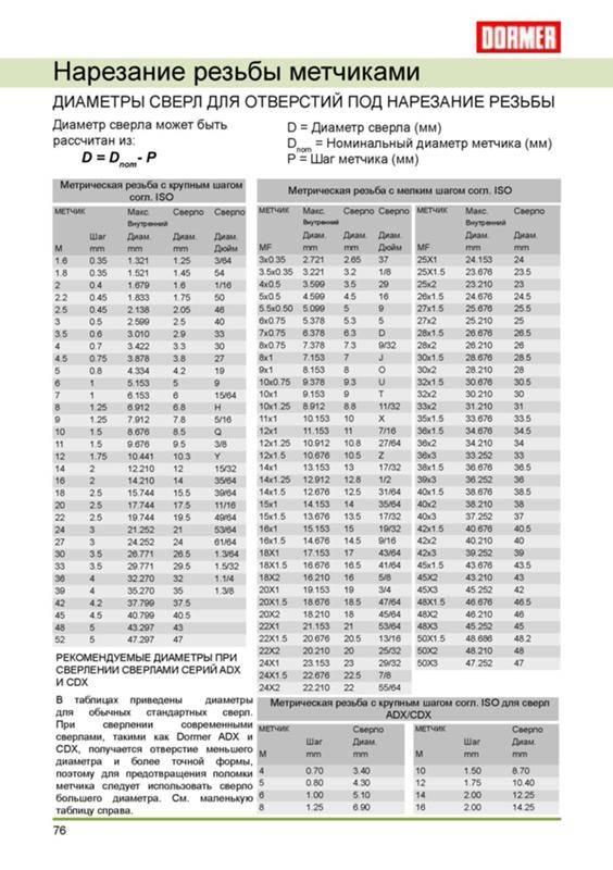 Подбор сверла по диаметру к резьбе: специальные таблицы и особенности резки