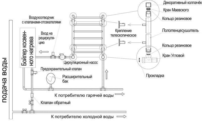 Установка полотенцесушителя в ванной — разбор схем подключения прибора