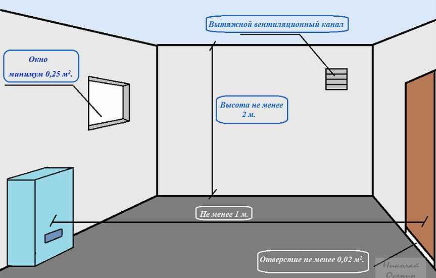 Котельная в частном доме: требования к помещению, устройство и оборудование