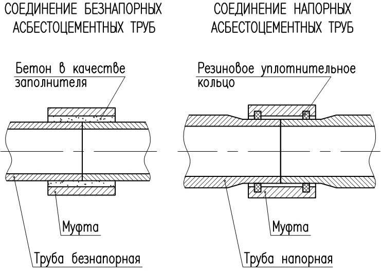 Соединительная муфта для труб: виды, характеристики, монтаж