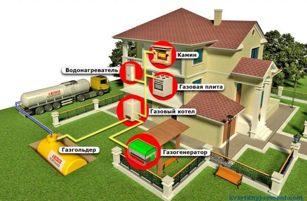 Разбираемся чем выгоднее отапливать дом? газгольдером или газовыми баллонами? – дизайн для дома