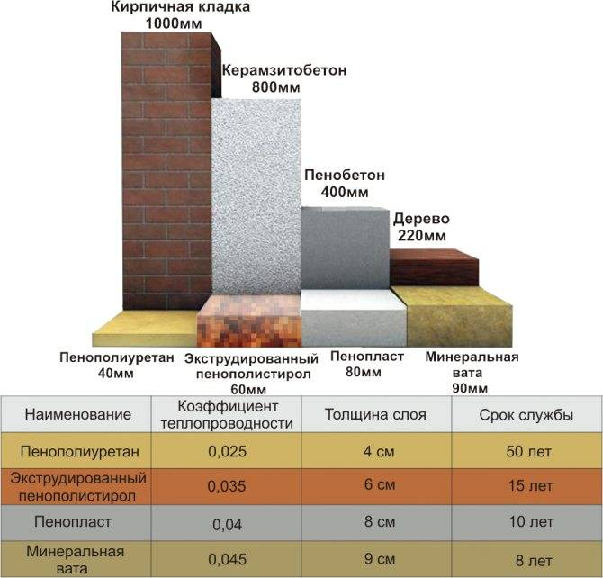 Оцениваем качества пеноплекса или пенопласта