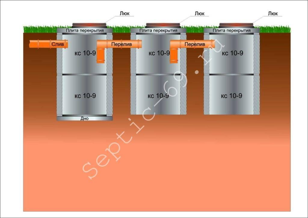 Септик из бетонных колец под ключ стоимость и монтаж,установка септика,цена,канализация,бетонные кольца размеры и цены.