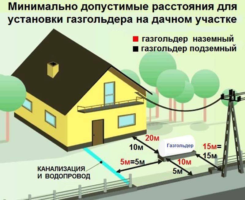 Средний расход газа на отопление дом: методика расчета, формулы, примеры расчета, как уменьшить расход