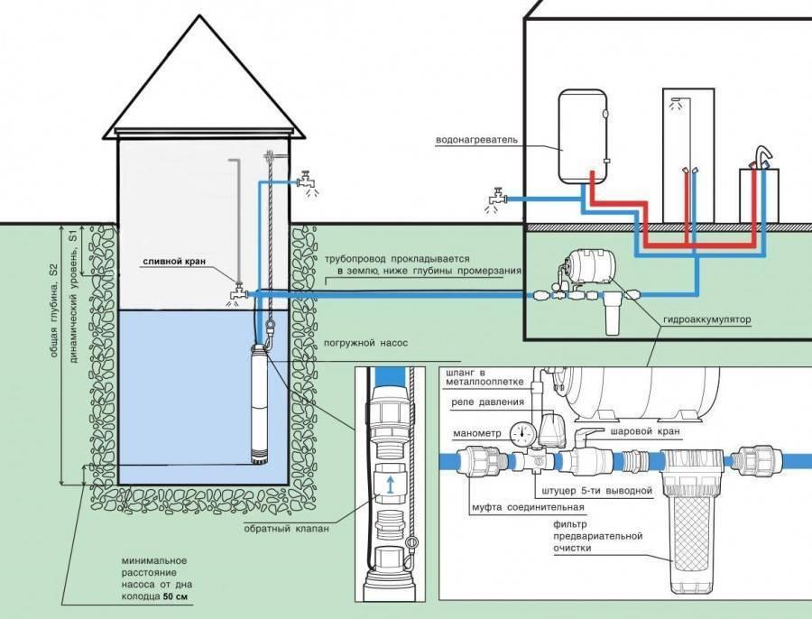 Как провести воду в дом: нюансы и выгодные решения на vodatyt.ru
