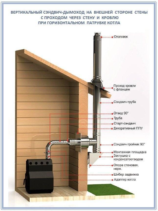 Проход дымохода через деревянное перекрытие - нормативы и технология выполения, расстояние от дымохода до деревянных конструкций, нормы,противопожарная разделка дымохода.