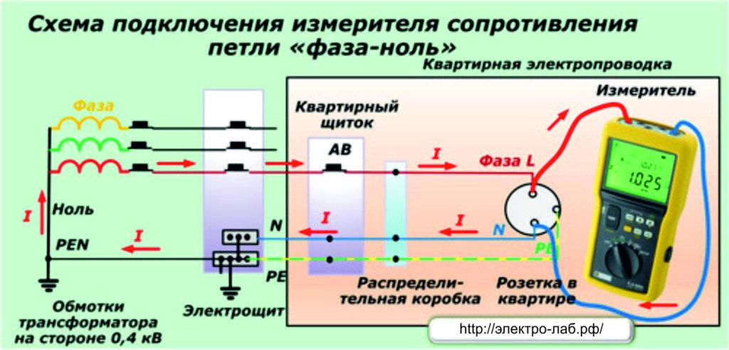 Проверка автоматических выключателей по току короткого замыкания: методика