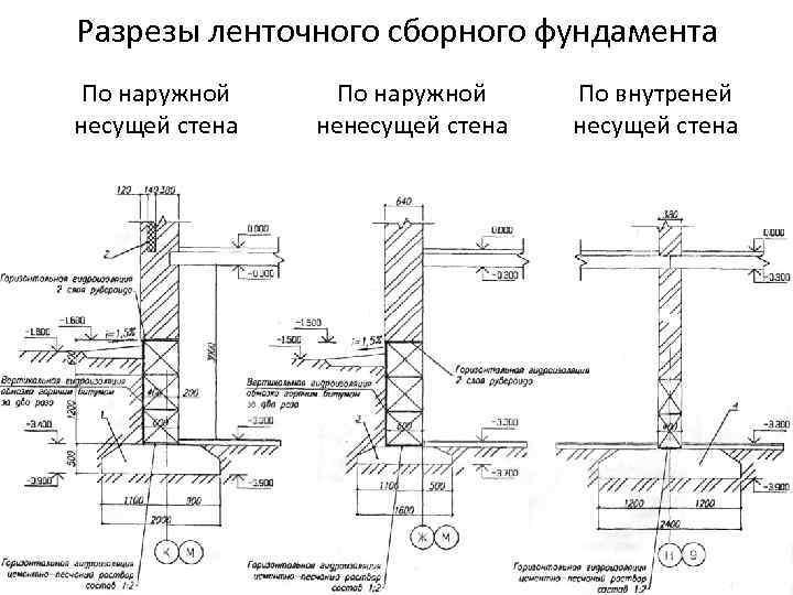 План ленточного фундамента: чертеж и схемы в разрезе