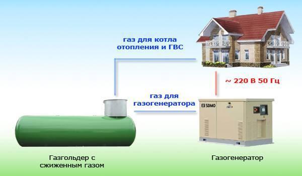 Расход газа из газгольдера на отопление дома - полный анализ. жми!