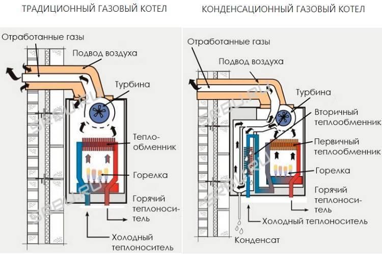 Конструктивные особенности энергонезависимых газовых котлов