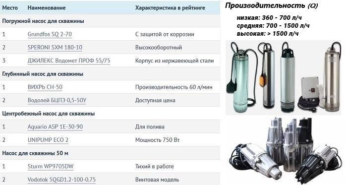 Погружные насосы для скважин – технические характеристики и цены: выбираем по критериям