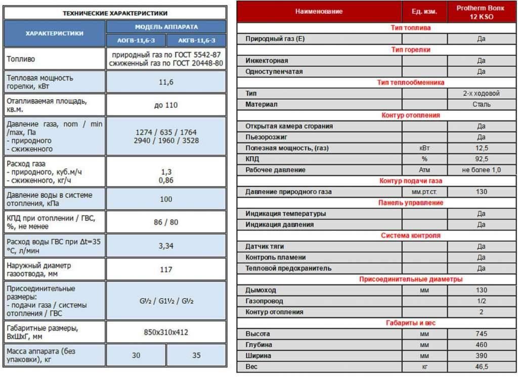 Расход сжиженного газа на отопление дома 200м2 | всё об отоплении