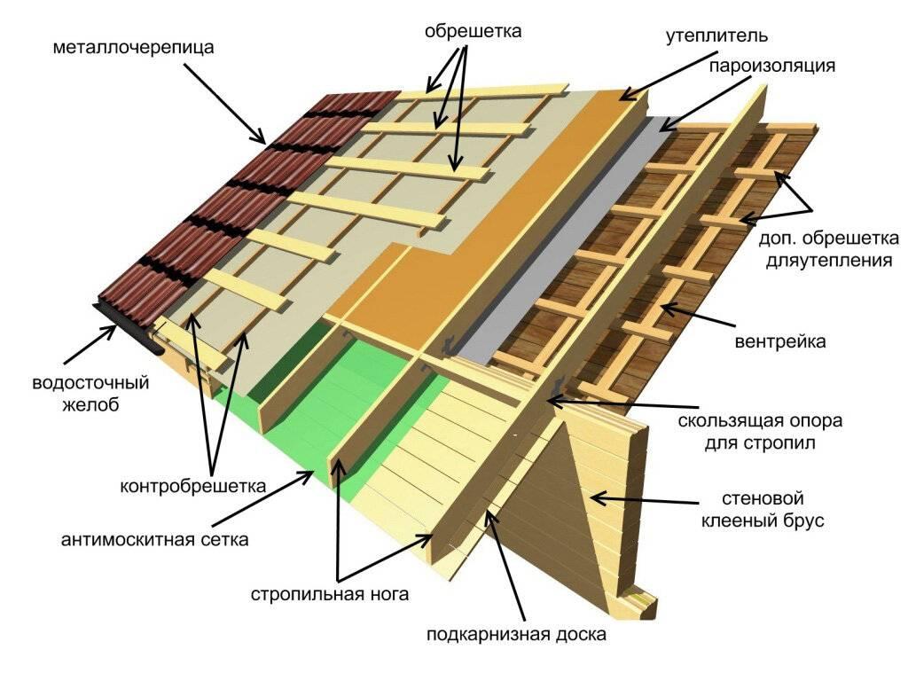 Как правильно делать обрешетку под металлочерепицу: расстояние, как класть, с каким шагом, толщина доски, как прибить