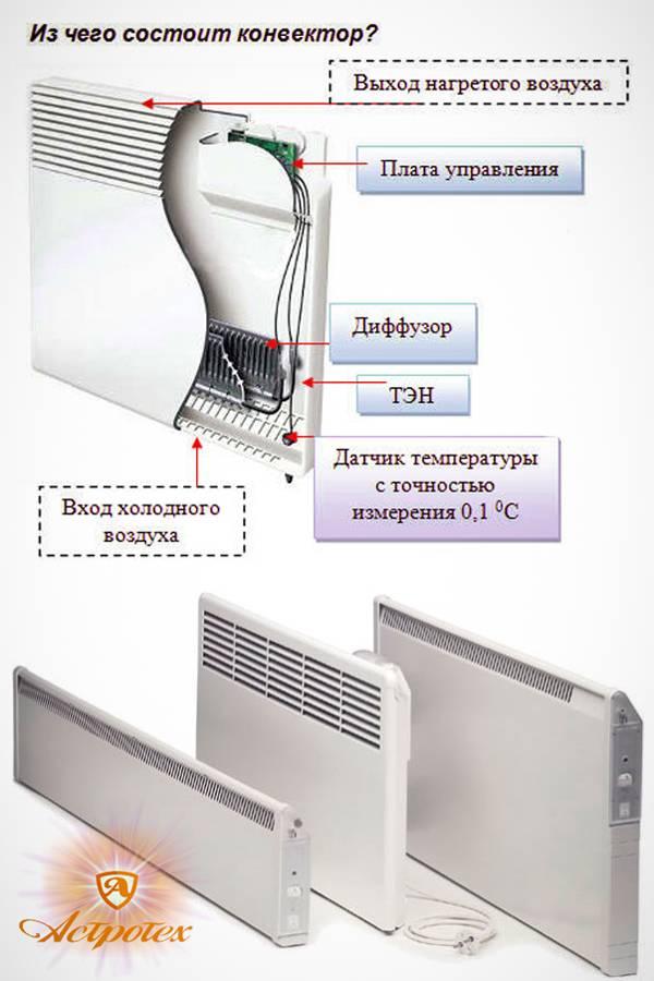 Модели и виды электрических конвекторов: обзор, отзывы