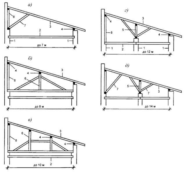 Стропильная система двухскатной, односкатной крыши: расчет, чертежи, конструкция и узлы