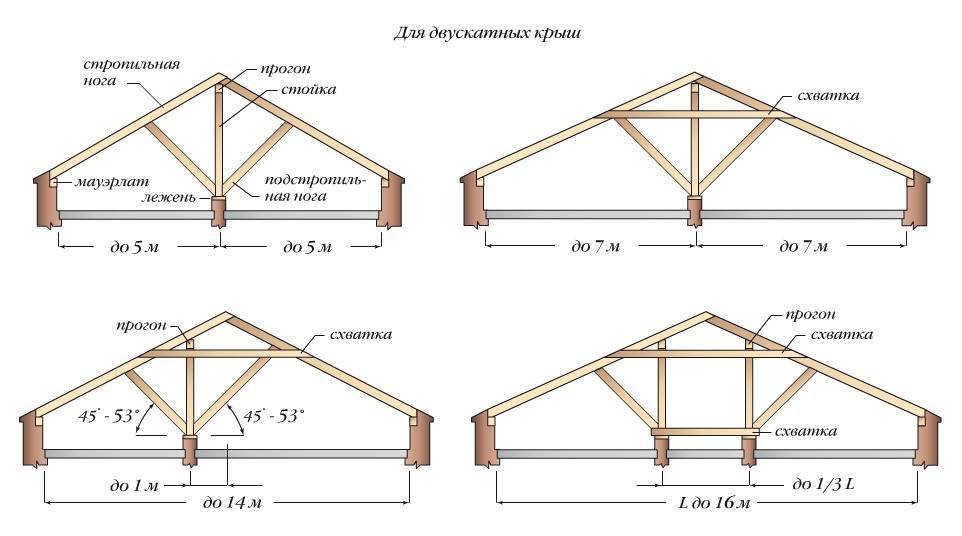 Четырехскатные крыши домов разновидности - кровля и крыша