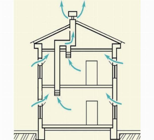 Делаем правильную вентиляцию в каркасном доме
