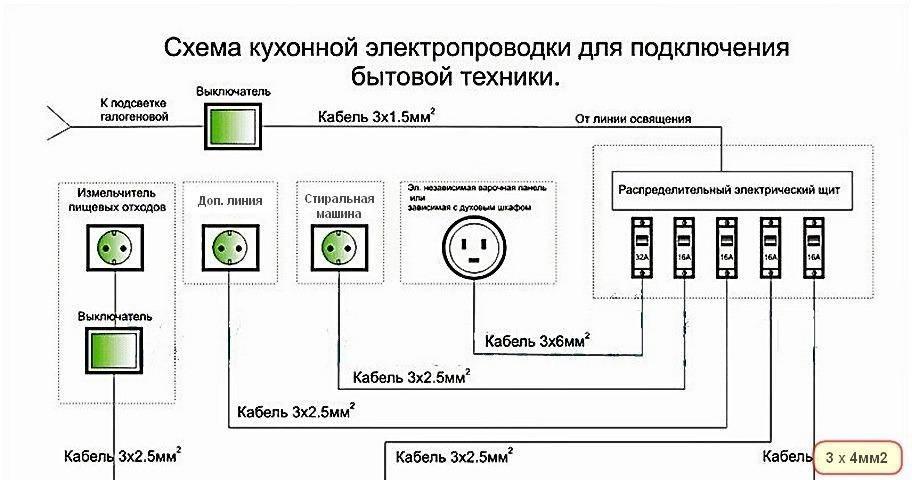 Прокладка электропроводки на кухне – самэлектрик.ру