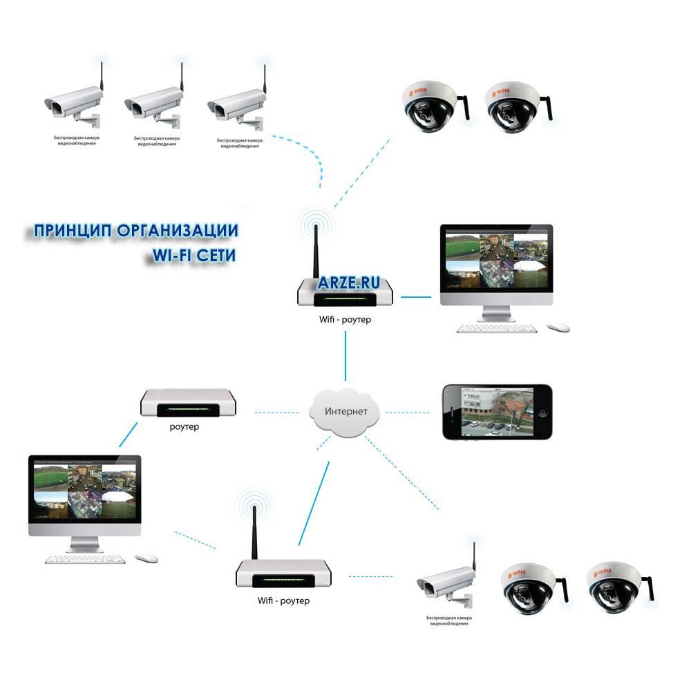 Облачный сервис видеонаблюдения - бесплатно и обзор лучших сервисов