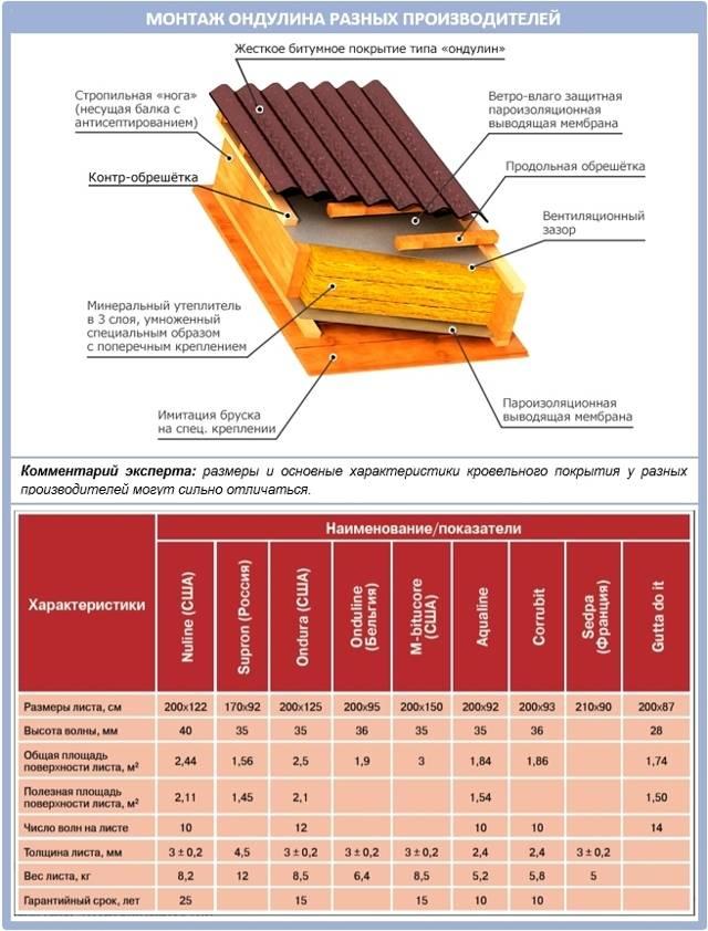 Сколько нужно шифера на крышу, как рассчитать высоту волны и длину листа, какая толщина и полезная площадь материала, расчет шифера на крышу, фото и видео инструкции