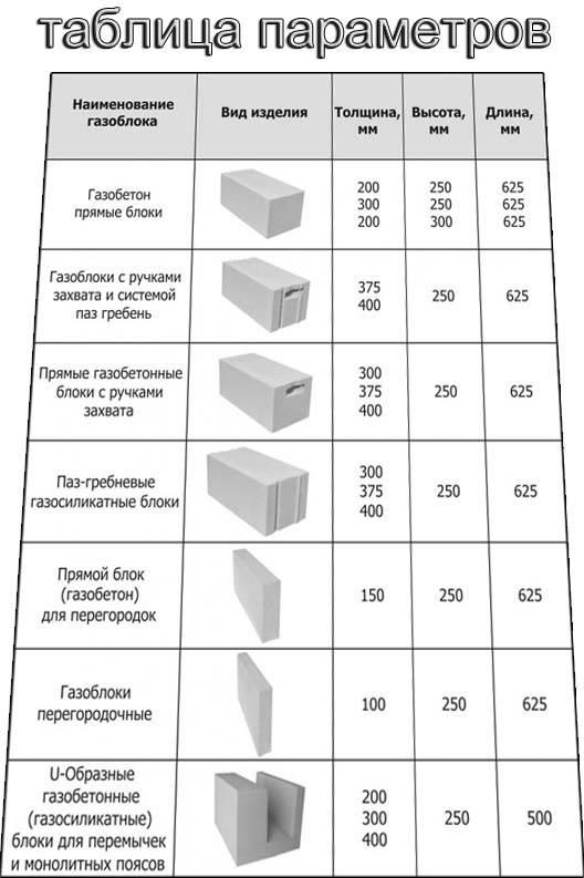 Свойства газобетонных блоков: разбор плюсов и минусов