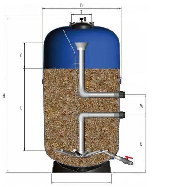Каков принцип работы песочного фильтра для бассейна?