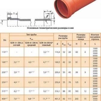 Канализационная труба 110: размеры вариантов пвх в мм, длина пластиковой наружной конструкции, жесткая двустенная продукция для кабельной канализации