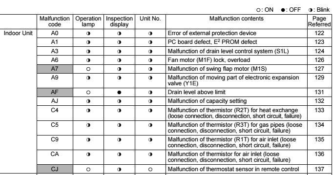 Коды ошибок кондиционеров daikin | сервис - климат
