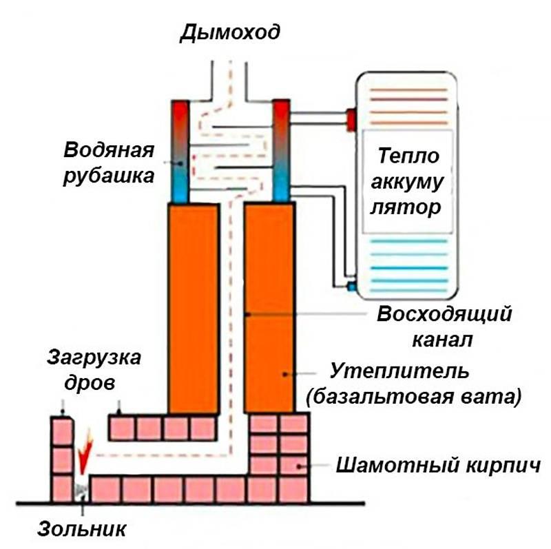 Дровяная печь с водяным контуром для отопления частного дома