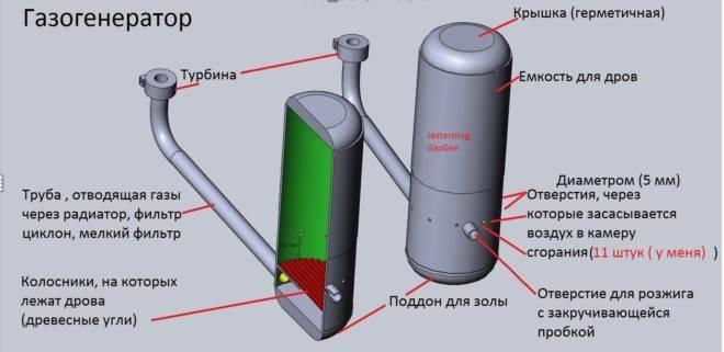 Газовый генератор для дома: обзор популярных моделей и важные критерии выбора устройств