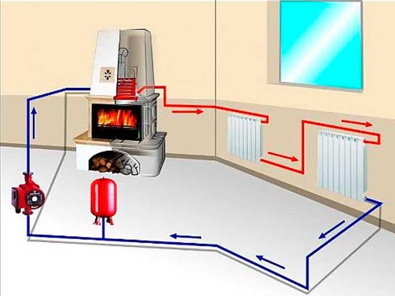 Экономное отопление частного дома, чем дешевле отапливать дом