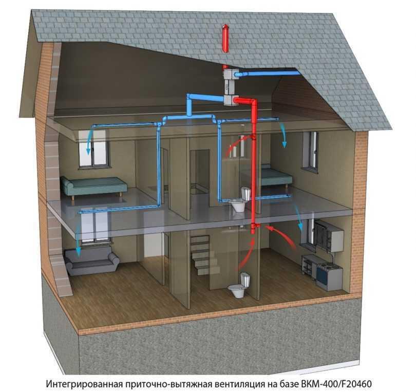 Требования к вентиляции для котельной в частном доме