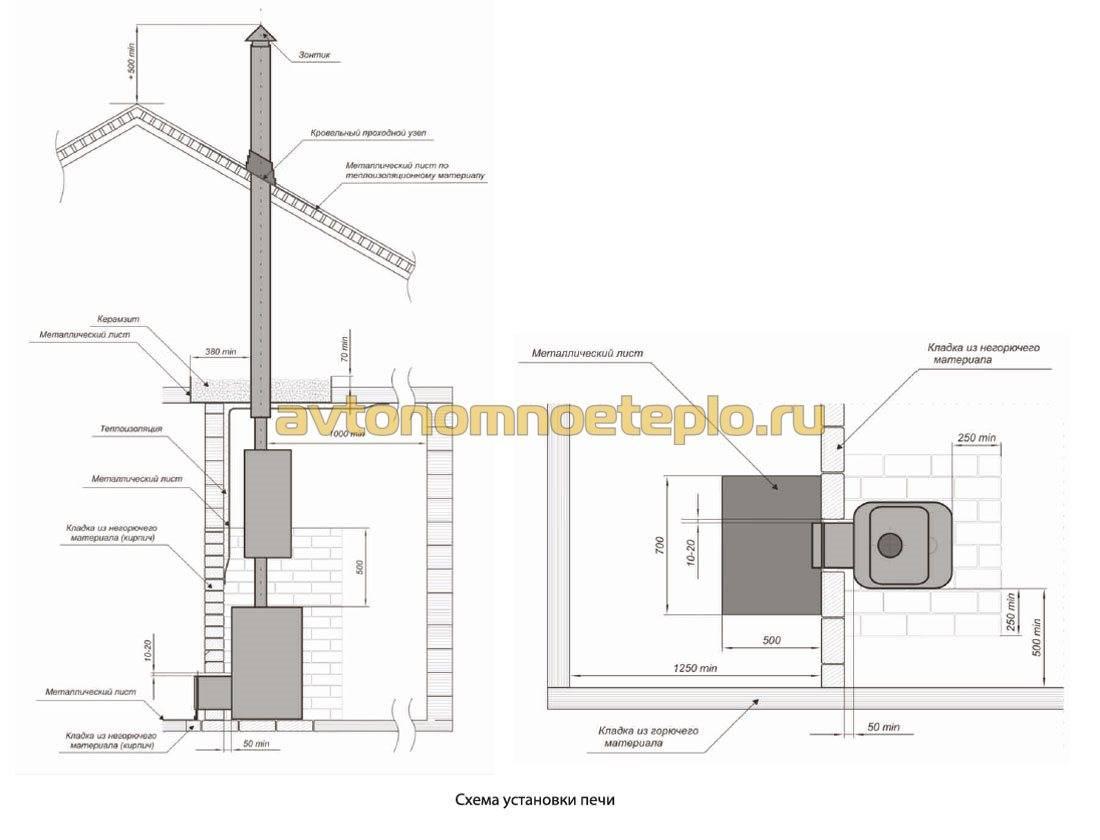 Установка печи в бане: монтаж кирпичных, стальных и чугунных конструкций, особенности выносной топки