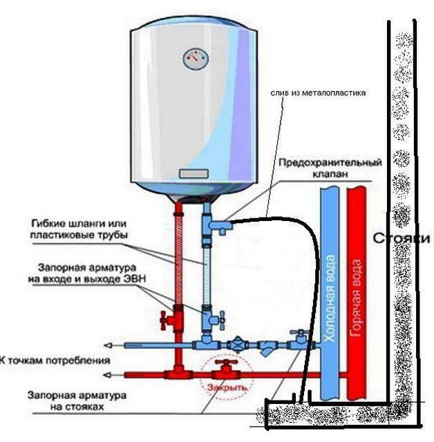 Причины отсутствия горячей воды в бойлере и способы их устранения