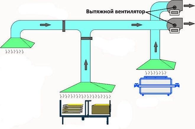 Вентиляция (78 фото): виды вентиляционных систем и устройства для помещений