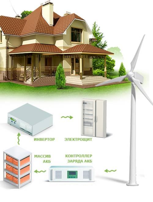 Топ-10: популярные солнечные электростанции для дома, основные параметры, цена и где купить
