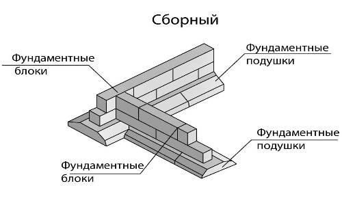 Подушка под ленточный фундамент - фундамент своими руками