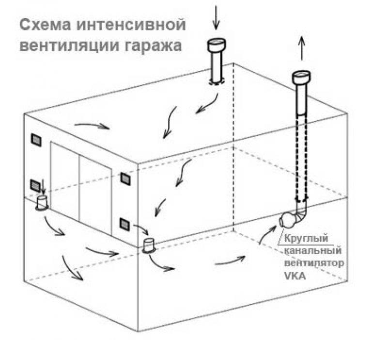 Вентиляция в погребе