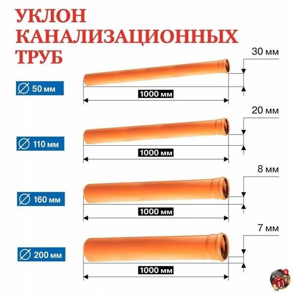 Уклон канализации в частном доме: какой минимальный уклон должен быть, допустимый уклон наружной канализации, угол наклона на метр внутренней канализации