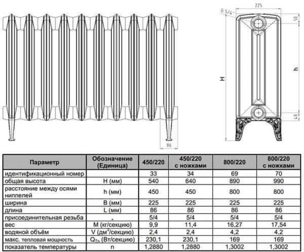 Тепловая мощность чугунных радиаторов отопления таблица