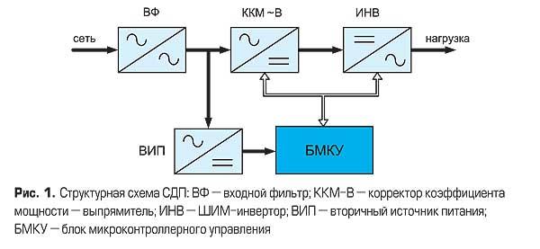 А какой стабилизатор напряжения лучше - релейный или электромеханический?
