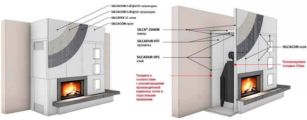Камин в квартире своими руками: инструкция по монтажу имитации с поэтапными действиями