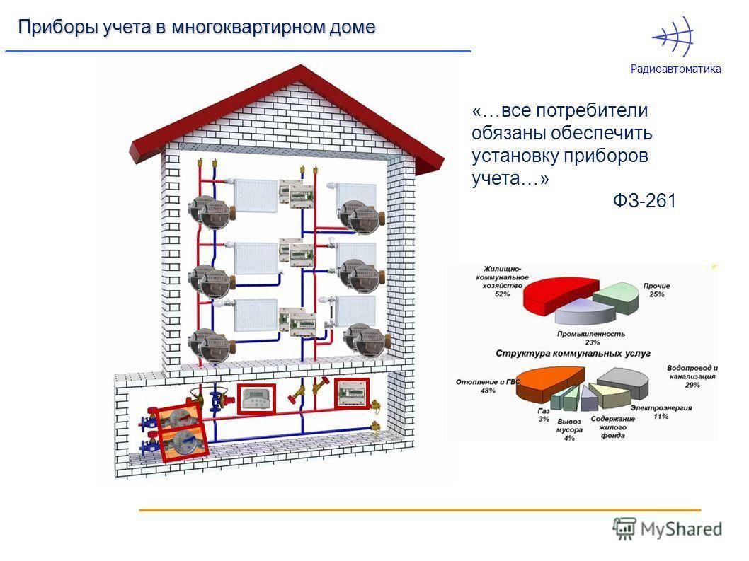 Общедомовой прибор учета тепловой энергии в многоквартирном доме
