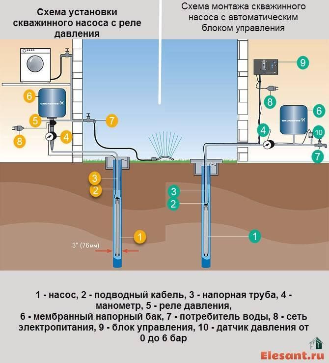 Насосная станция: схемы подключения и порядок установки своими руками