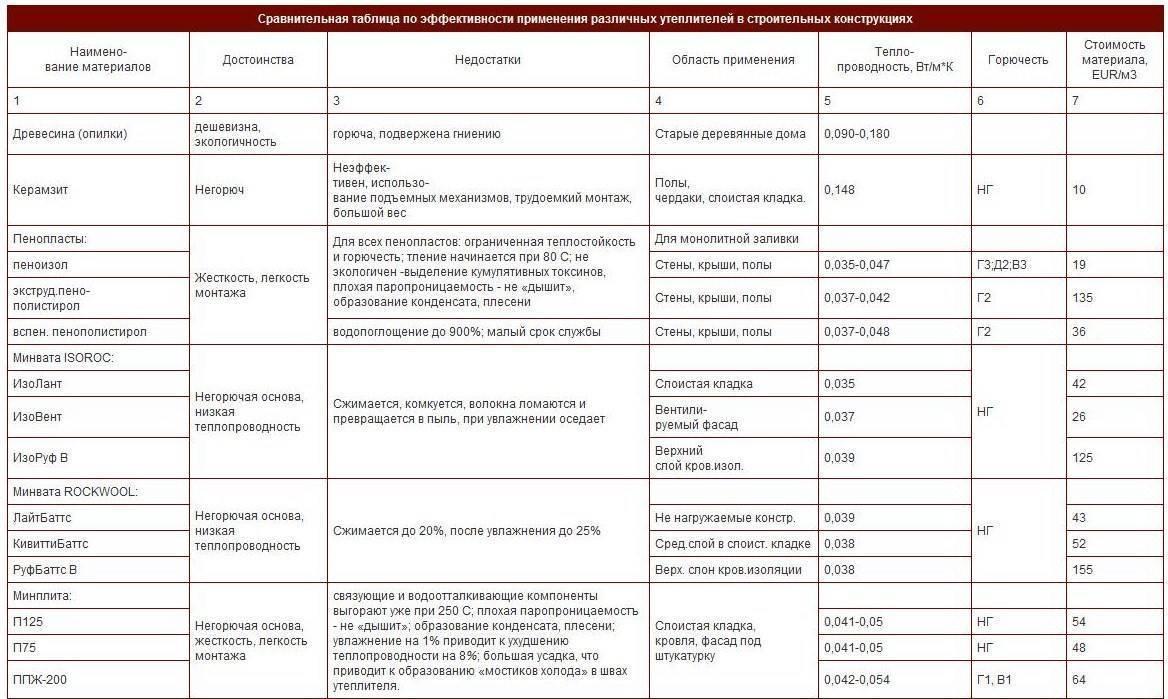 Минплиты: технические характеристики, критерии выбора + сравнение производителей