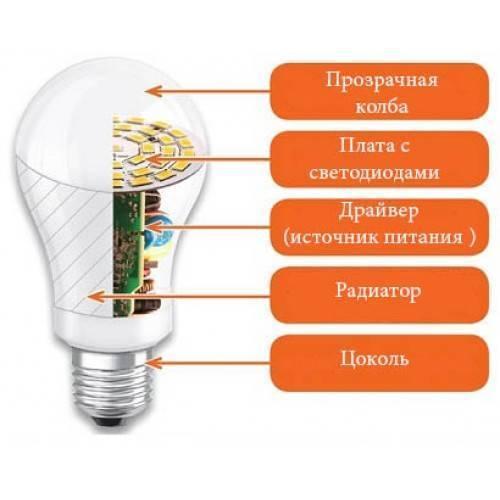 Принцип работы светодиодной лампы