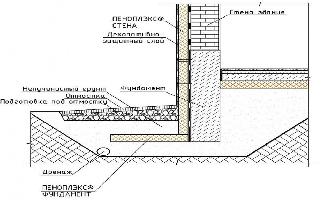Какие марки бетона нужны для заливки отмостки?