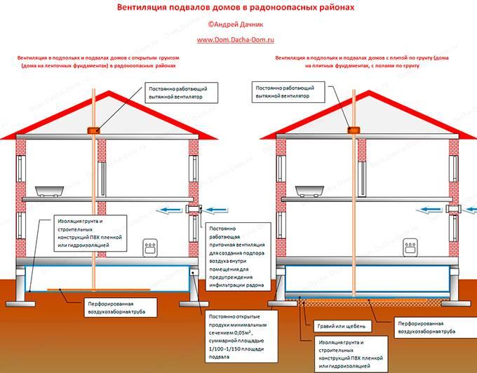 Особенности вентиляции в деревянном доме